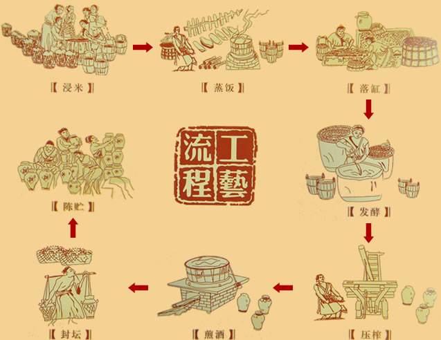 传统酿酒工艺缩略图